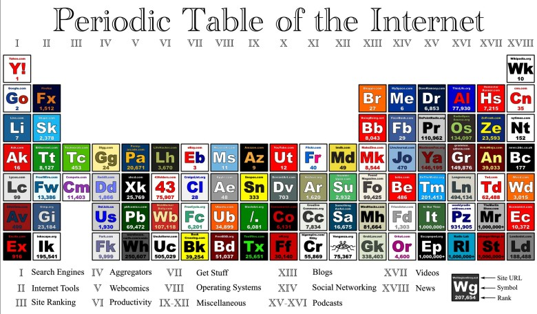 tabla-periodica-de-internet